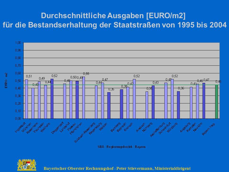 Durchschnittliche Ausgaben [EURO/m2]